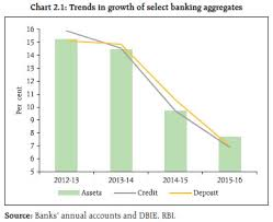 Rbi Smart Charts Reserve Bank Of India Publications