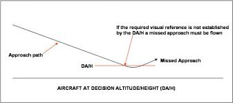 Decision Altitude Height Da Dh Skybrary Aviation Safety
