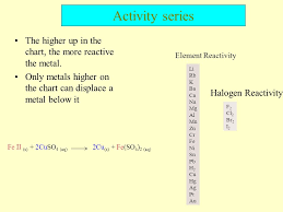 Activity Series Of Metals Chart Activity Series Experiment Ppt Download