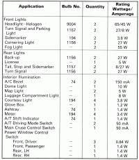 2003 Chevy Silverado Bulb Chart