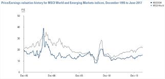 Emerging Markets Cheap For A Reason