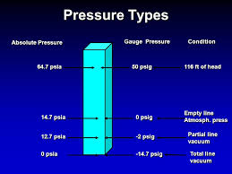 Psia To Psig Conversion Chart Basic Hydraulics Pressure And Force Ppt Download
