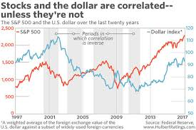 U S Dollar Index A Contradictory View Major Inflection