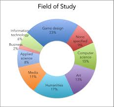 Video Game Designer Years Of College Design Game Industry Career Guide Part 2