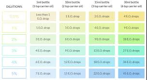 Dilution Chart The Blend