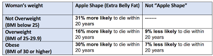 Are You Obese Chart Most People Who Are Overweight Dont Realize It Being Obese