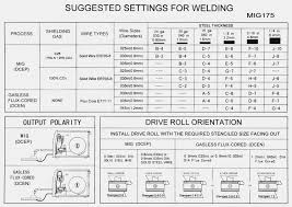 Welding Filler Metal Online Charts Collection