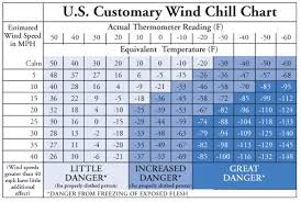 Ice Depth Weight Chart Water Temperature Chart And Required Wetsuit Thickness