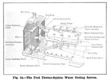 ford model t engine overview of the thermosyphon cooling system of the ford model t engine