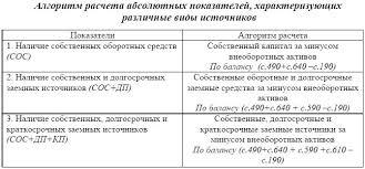 Электронная библиотека Определение типа финансовой устойчивости  Таблица 3 6
