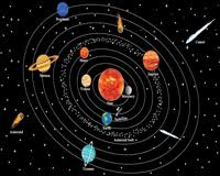 Solar System Chart Worksheet Solar System And Planets Worksheets