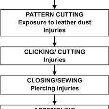 Flow Diagram Of Processes In Footwear Industry With