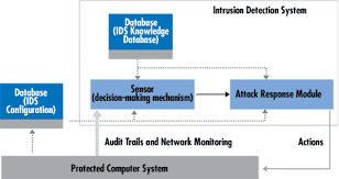 Ids Part Attack Intrusion - Tasks; Symptoms; ids Intrusions; network Architecture I Systems Detection And