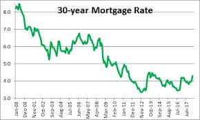 mortgage rate charts mortgage rate nomicsnotes from numbernomics