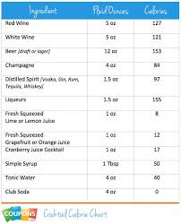 Cocktails Calories Chart Re Any Suggestions For A Low Calorie Cocktail Dieting