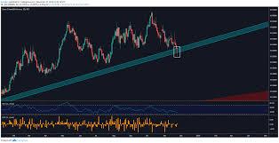 Sek Euro Chart Euro Outlook Eur Sek Eur Nok On Edge Of Bearish Correction