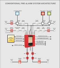 fire alarm wiring diagram efcaviation com fire alarm wiring diagram addressable at Fire Alarm Connection Diagram