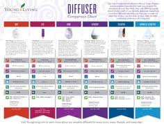 Essential Oils Uses Chart Young Living 21 Best Young Living Images Young Living Essential Oils