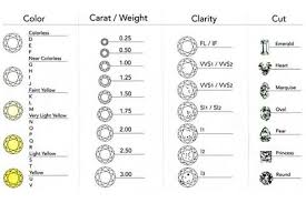 Diamond Grading Chart A Beginners Guide To Diamond Grading Couture Usa