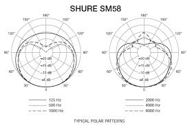 shure sm58 b stock microphone pro audio superstore image of the shure sm58 b stock microphone polar pattern plot