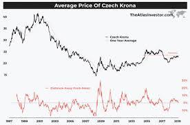Hungarian Forint Chart