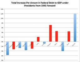 Deficit Spending Chart By President Gop Presidents Have Been The Worst Contributors To The
