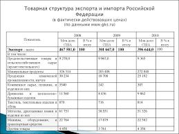 Задание для контрольной работы Мировая экономика презентация онлайн Задание для контрольной работы Контрольная работа ЗАДАНИЕ 1 Товарная структура экспорта и импорта Российской Федерации в фактически действовавших ценах