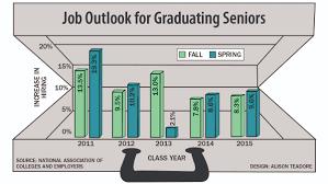 graduating seniors to see best job market since before recession graduating seniors to see best job market since before recession