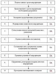 Аккредитация органов по сертификации и испытательных лабораторий  Аккредитация органов по сертификации и испытательных лабораторий