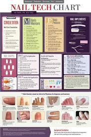 33 Cogent Nail Analysis Chart