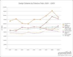 Creative Salaries From 2001 2009