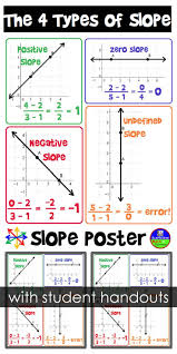 best ideas about algebra algebra help math and slope poster for your classroom