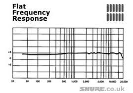 پاسخ فرکانسی