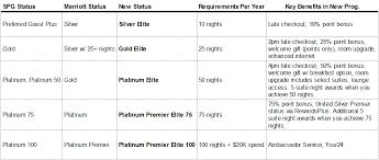 Marriott Spg Ritz Transition Guide