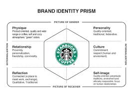 starbucks brand archetype google search brand models starbucks brand archetype google search