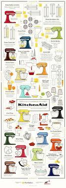 kitchenaid mixer color chart. kitchenaid stand mixer attachments infographic kitchenaid color chart t