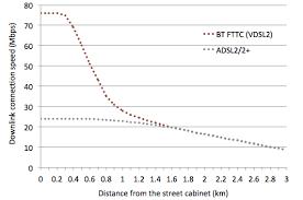 Chart Of Bt Fftc Data Rate Against Distance Fttc_speeds