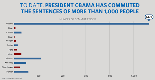 Obama Successes Chart President Obama Grants 153 Commutations And 78 Pardons To