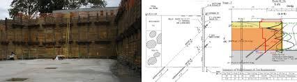 retaining wall design deep excavation