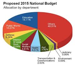 The National Budget As Cake The Suggested Algorithm Of Mar