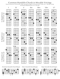 Mandolin Chord Chart Printable Common Mandolin Chords In Movable Voicings Download