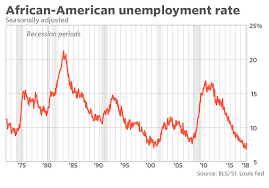 Black Unemployment Chart Death Of A Trump Talking Point African American