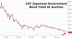 Japan Sells 10y Bond At Negative Yield For First Time Ever