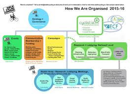 How We Are Organised Campaign Organisation Chart Dublin