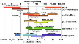 How To Locate The Oil Water Contact Owc From Resisitivity