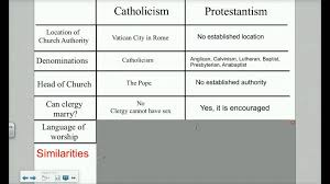 Difference Between Catholic And Presbyterian Chart