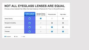 Lens Index Chart Lens Materials Are Changing Are You Ahead Of The Curve