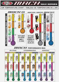 Glide Wax Temperature Chart 2019