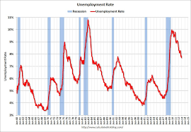 calculated risk employment report jobs  employment pop ratio participation and unemployment rates