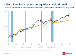 Chart Of The Week Can The Us Avoid A Recession